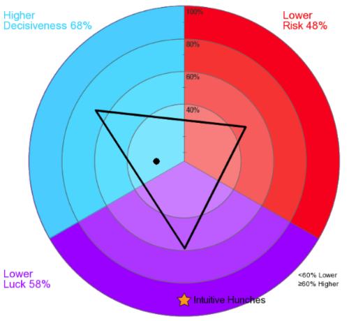The circular graph above shows an individual's decision making preferences, with the yellow star indicating how  intuition  plays a role in their decision making.