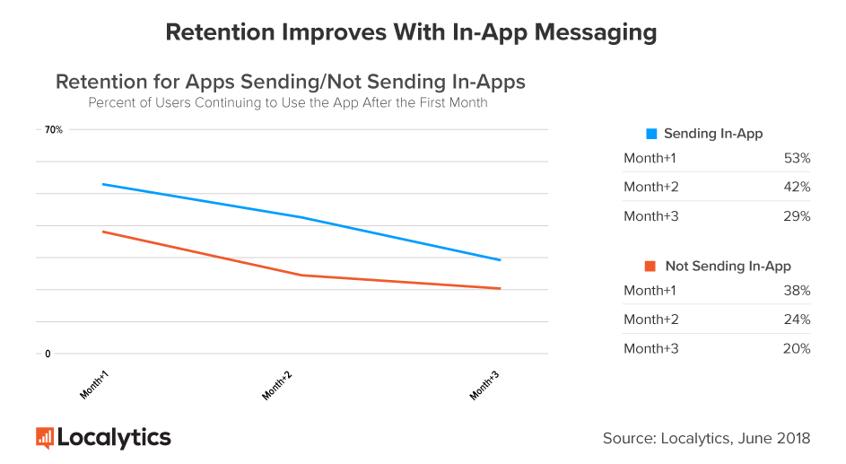 RetentionImprovesWithInAppMessaging_graph.png