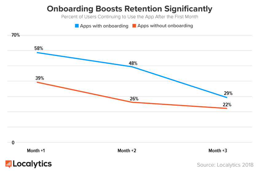 OnboardingBoostsRetentionSignificantly_graph.png
