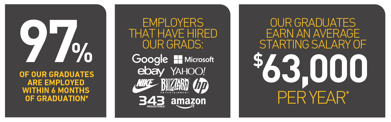 * Employment and salary statistics are calculated using data from the 2012-2015 Neumont University graduates. Neumont verifies employment and first-year compensation by employers in writing. Neumont does not guarantee employment or first-year compensation for future graduates.