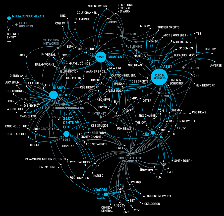 Fortune.com media company ownership consolidation image.png