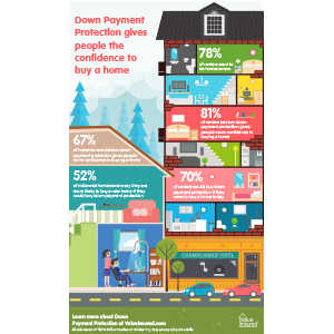 Home Buying Confidence Infographic (PDF)