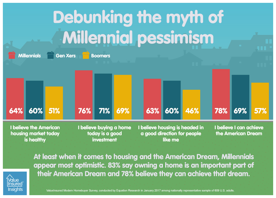 Debunking the myth of Millennial pessimism
