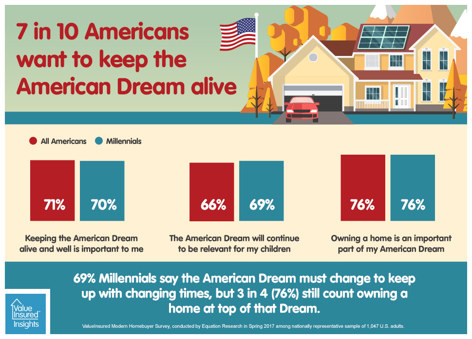 7 in 10 want to keep the American Dream alive