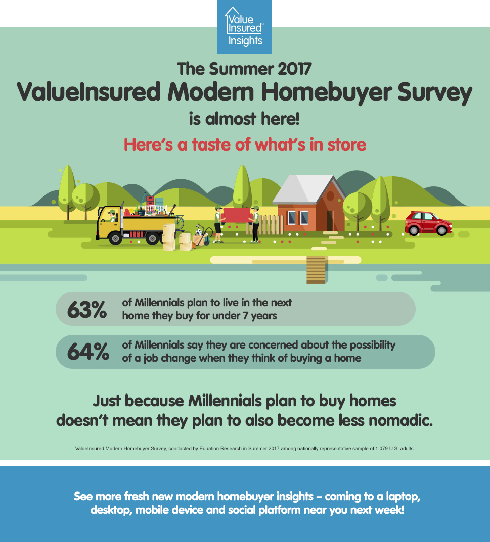Summer Modern Homebuyer survey results almost here - Here's a taste
