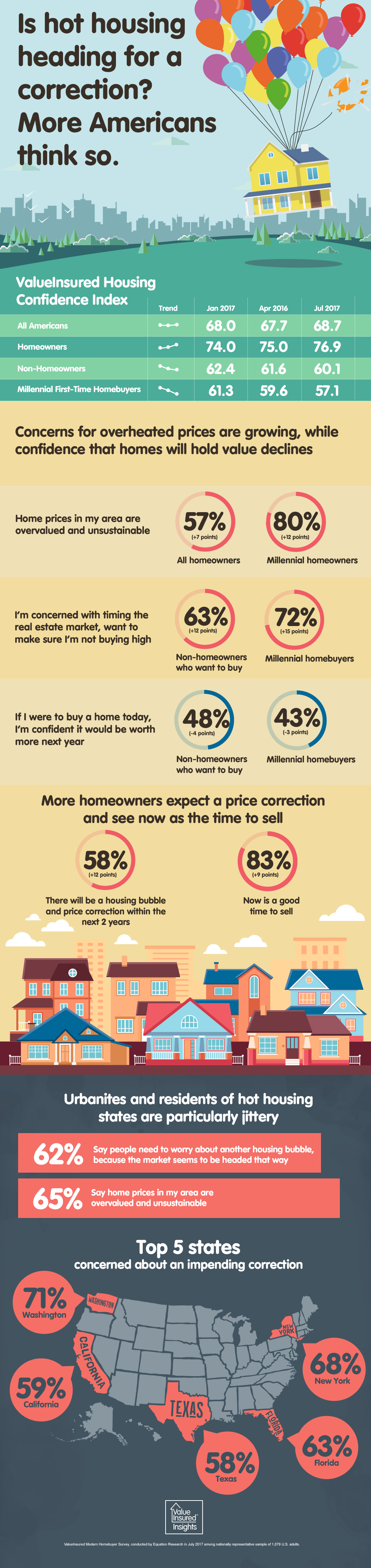 US Homebuyers concerned about housing correction