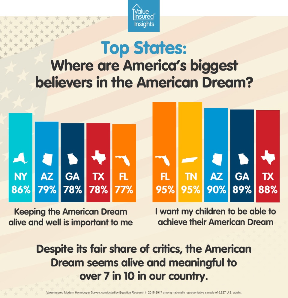 Top states that believe in the American Dream