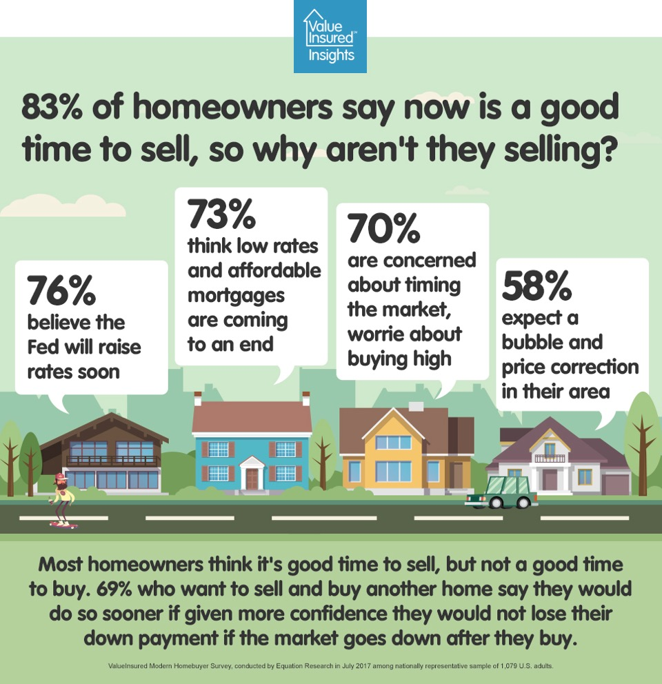 If it is a good time to sell, why aren't they selling?