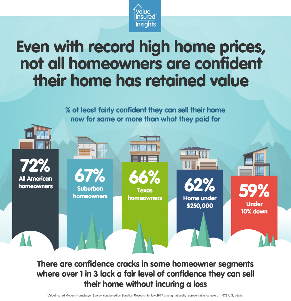 Homebuyer confidence in retaining house value is mixed