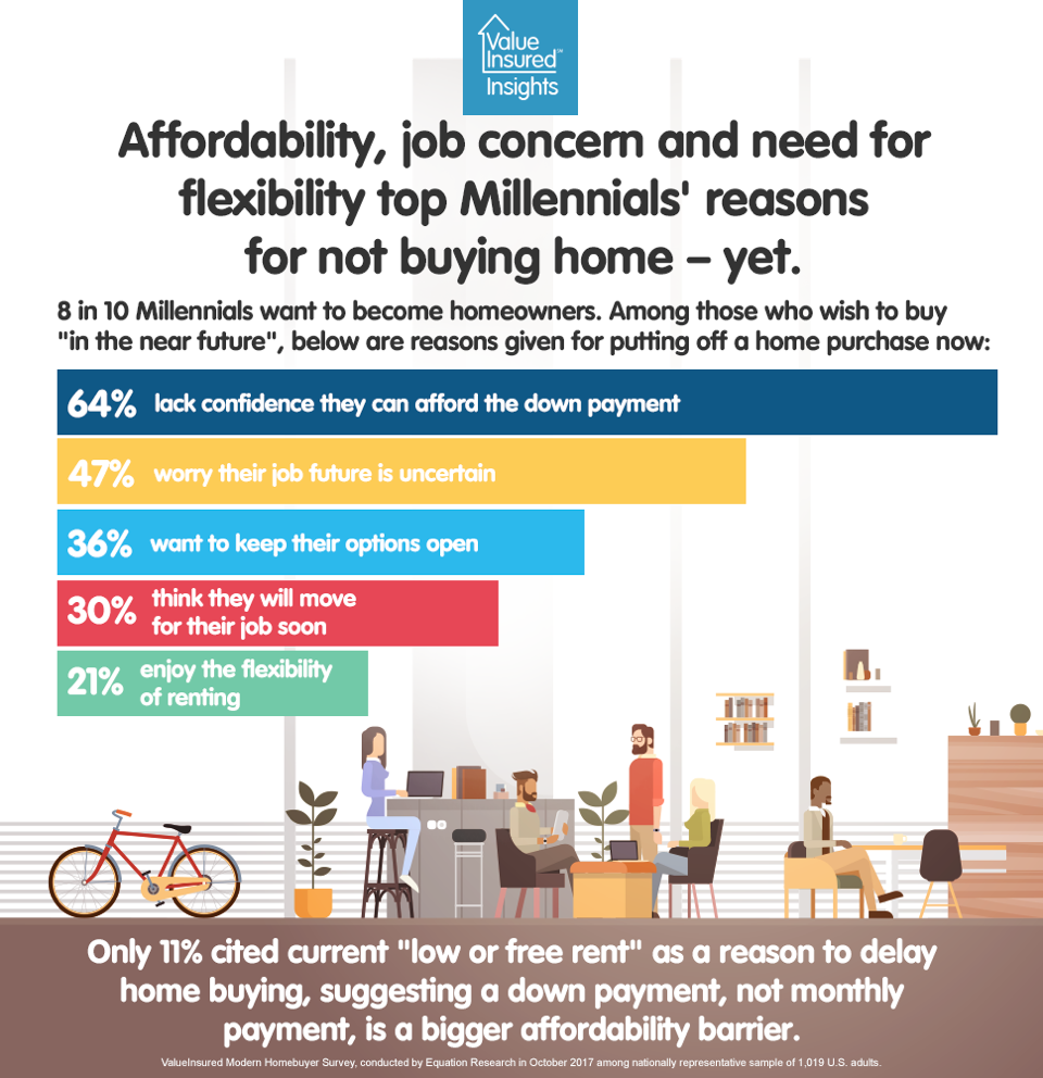 Top reasons Millennials are not buying homes...yet