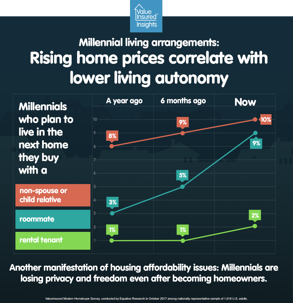 Millennials may be sacrificing privacy to afford their first home