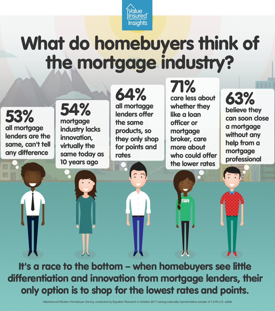 What homebuyers think of the mortgage industry?