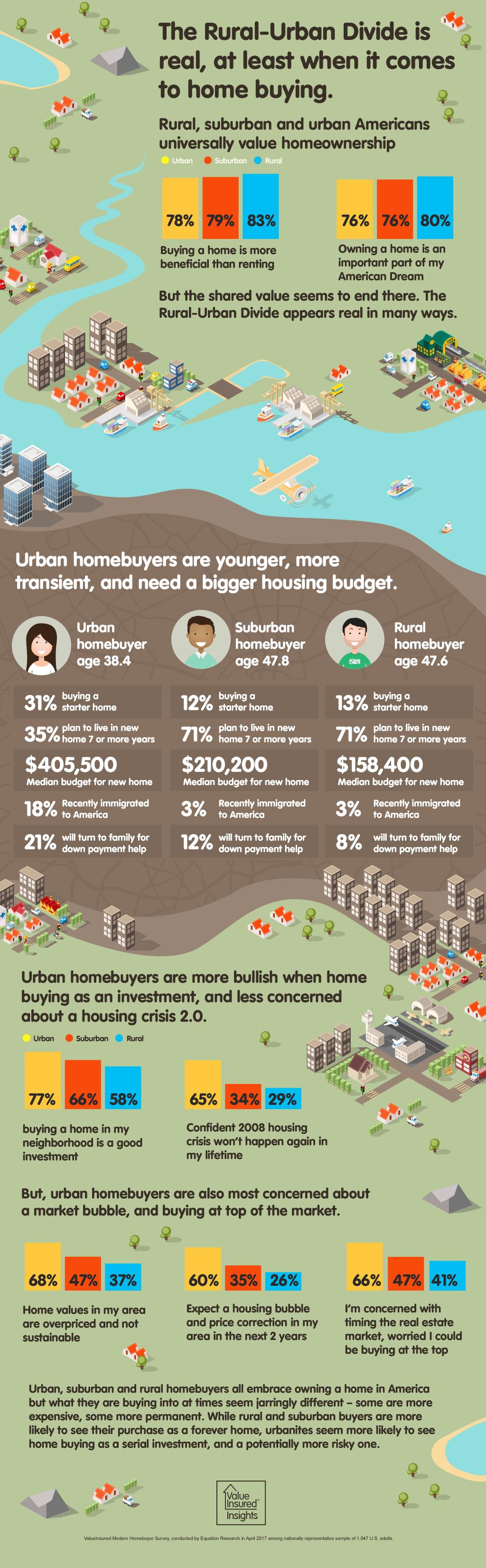 Rural-Urban Divide Infographic