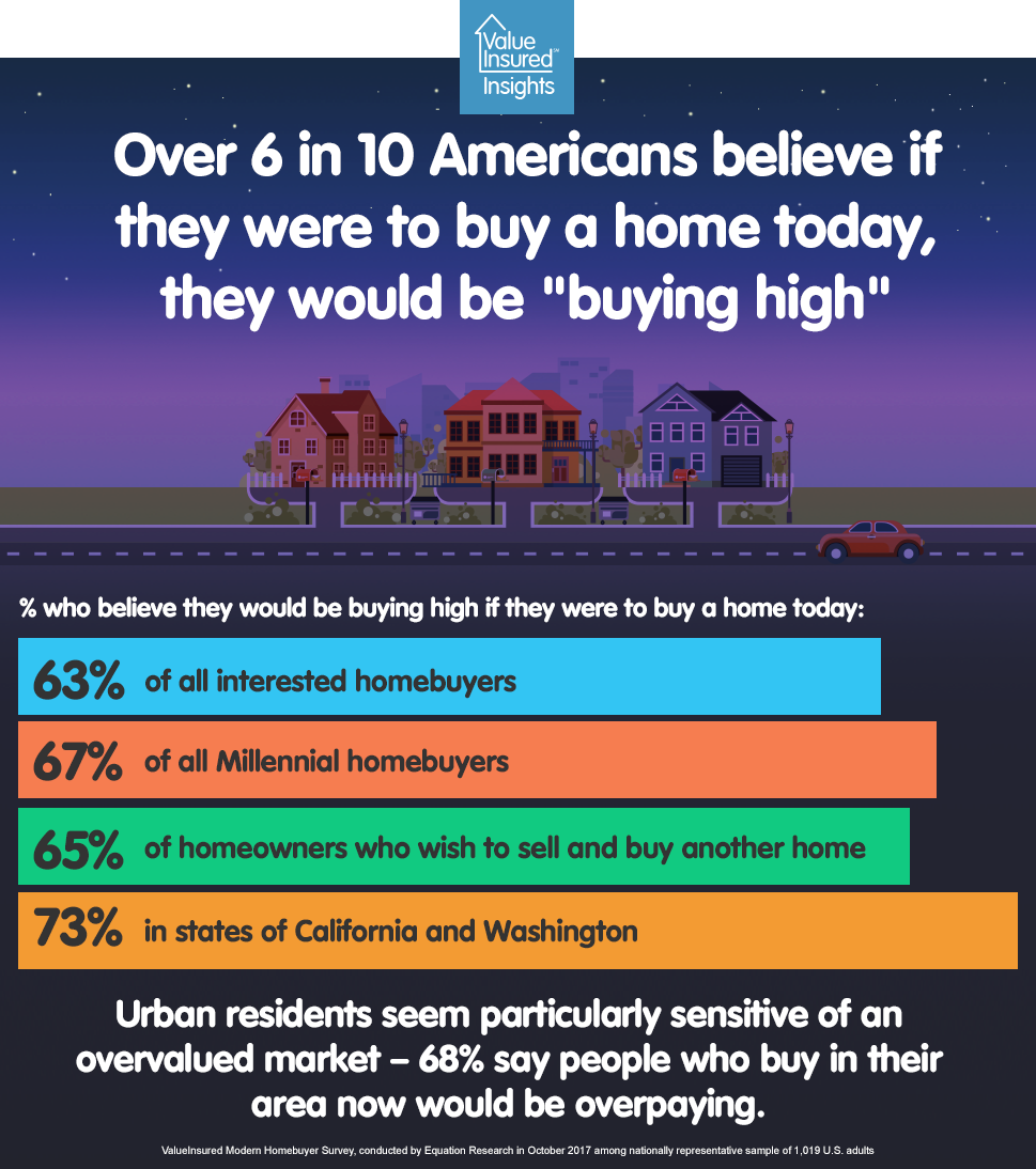 """6 in 10 homebuyers believe they'd be """"buying high"""" today"""