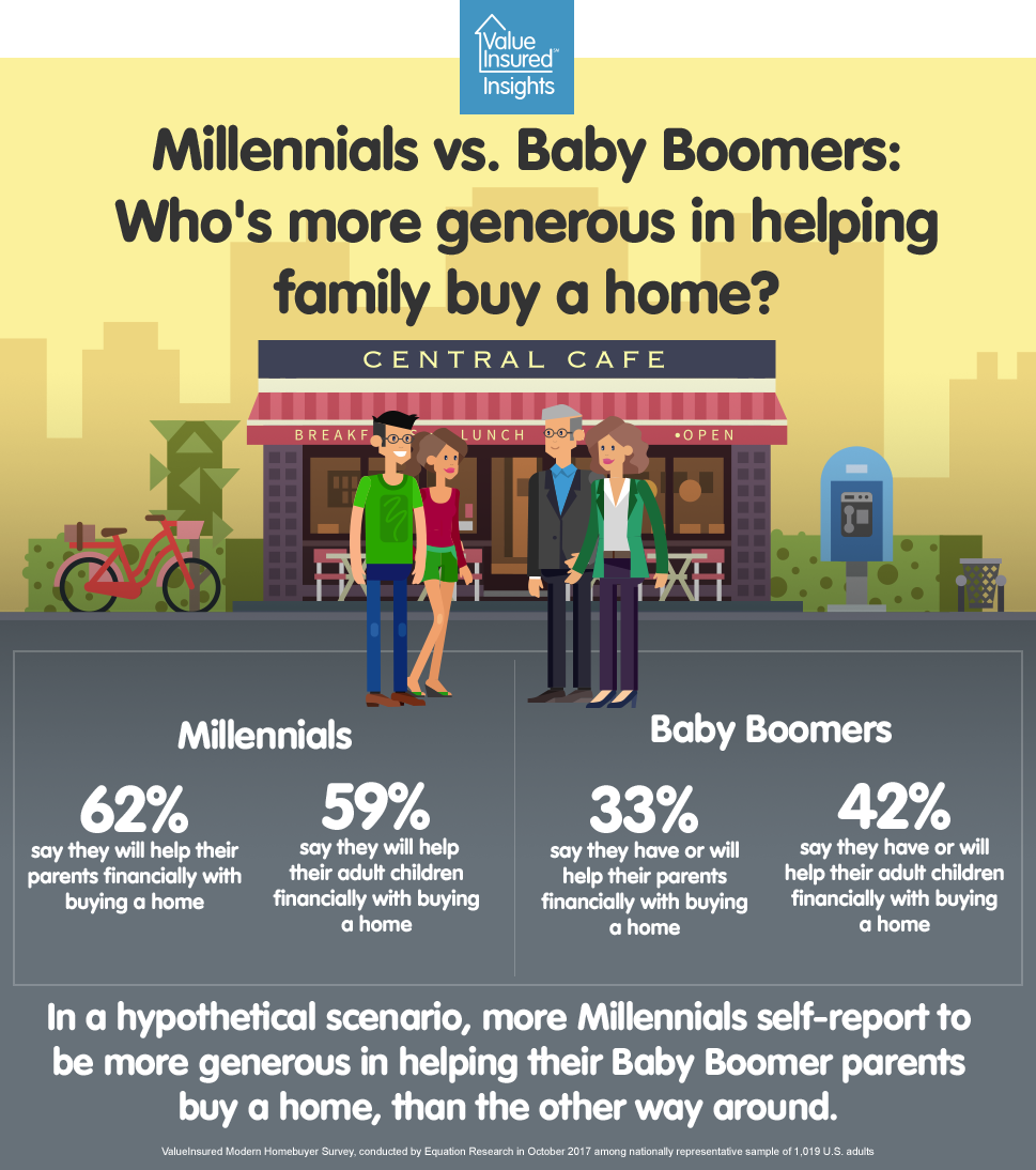 Millennials and Boomers on home buying gifting