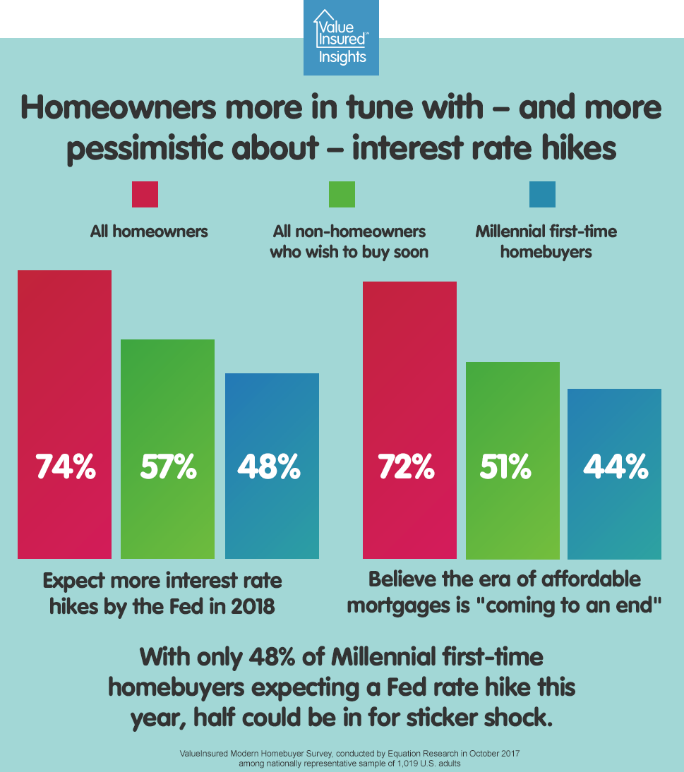 Homeowners more in tune with interest rate hikes