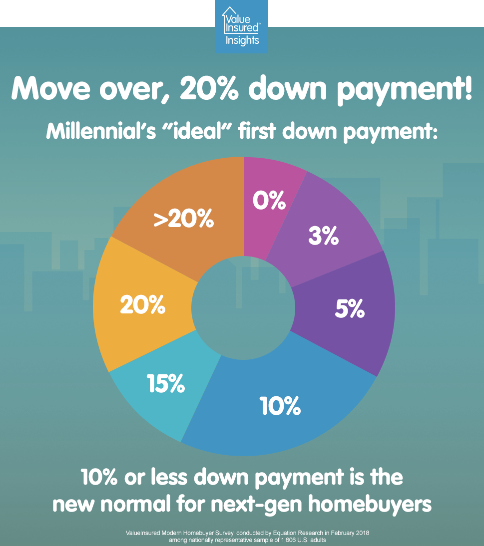 Move over 20% down payment