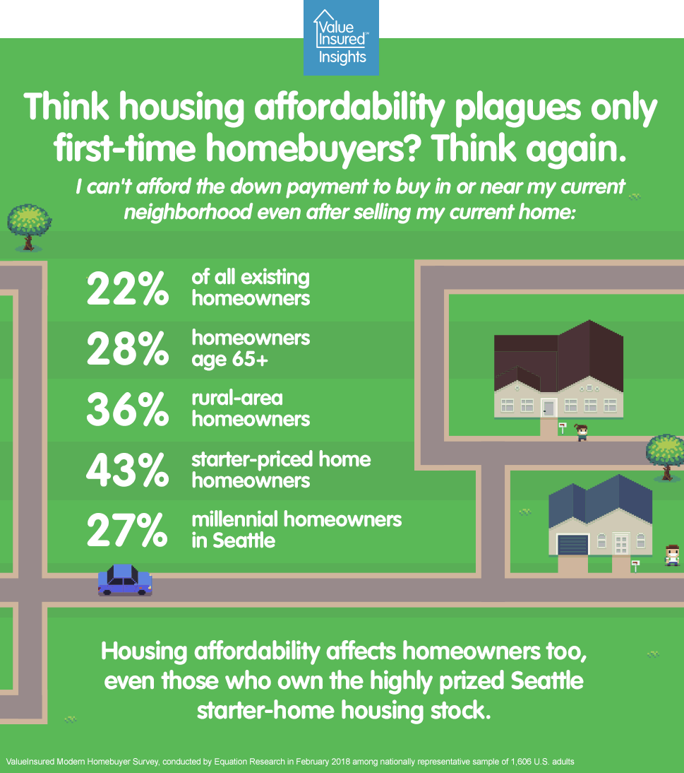 Housing affordability crisis does not spare homeowners