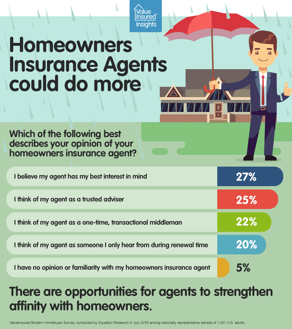 HO Insurance agents can do more