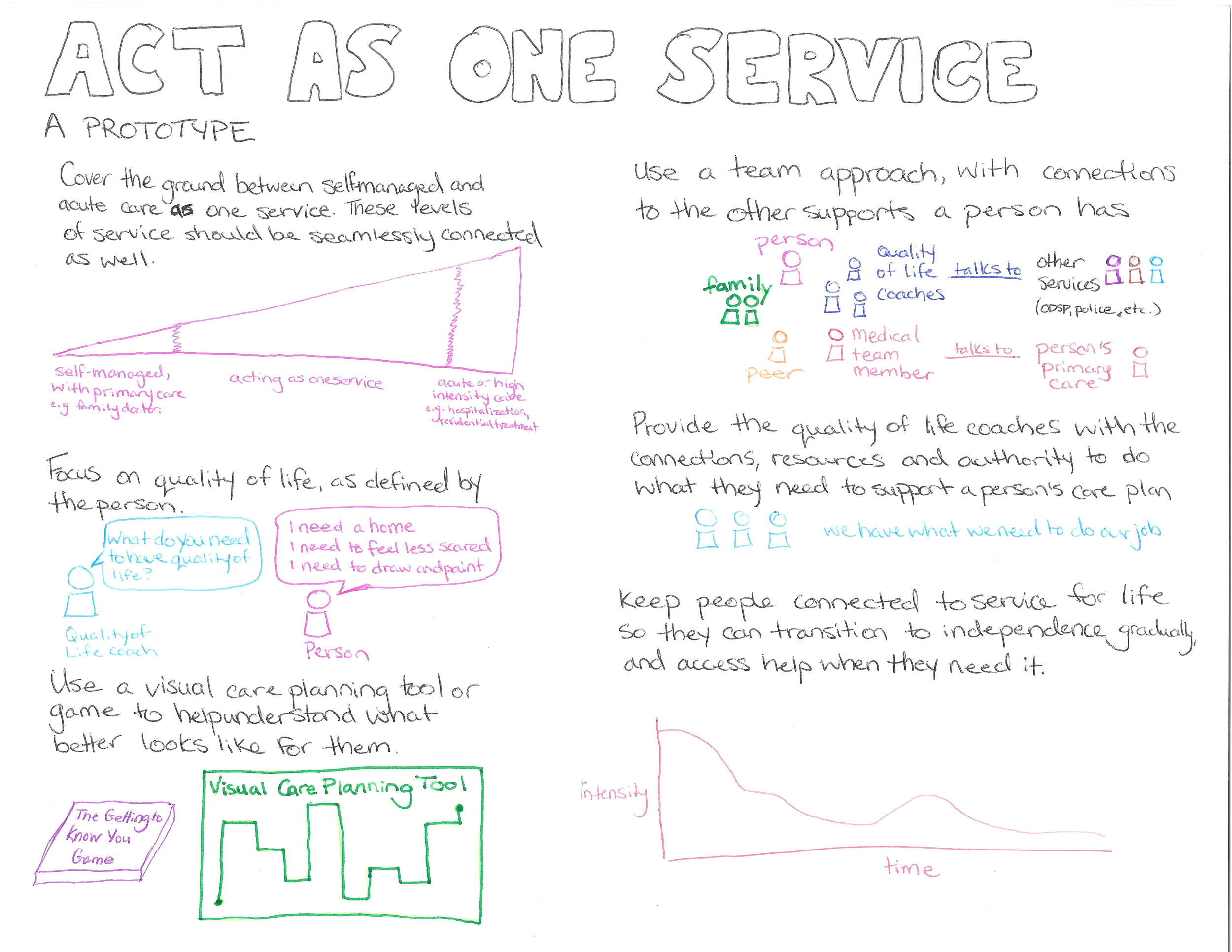 Act As One Service-Prototype v1.1_Page_4.png