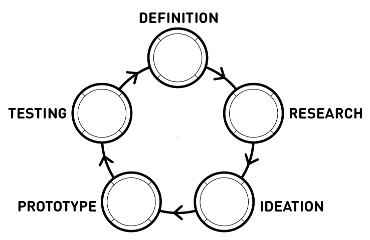 The Design Cycle   Each phase of the design thinking process helps you to understand the problem you're trying to solve and what the solution space looks like.