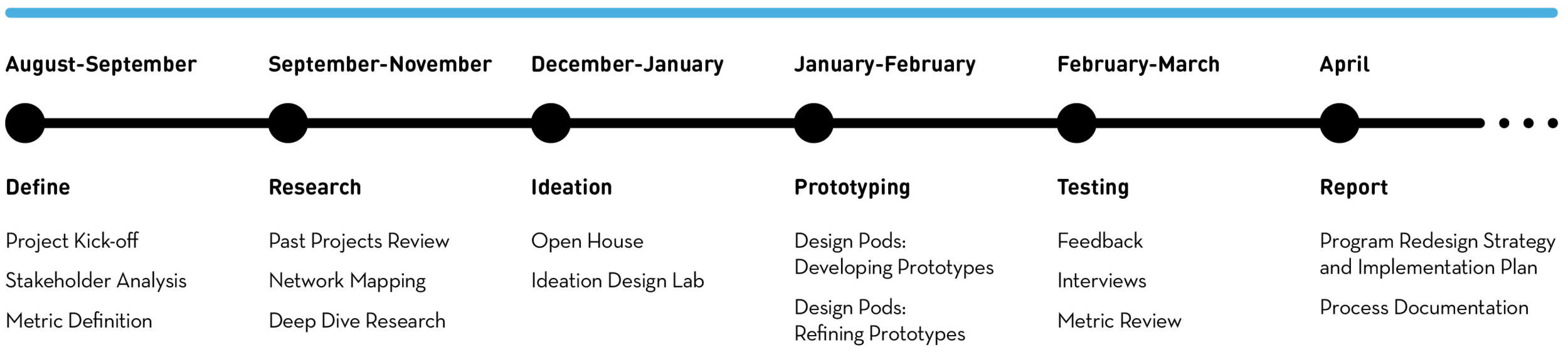 A high level timeline of the project.
