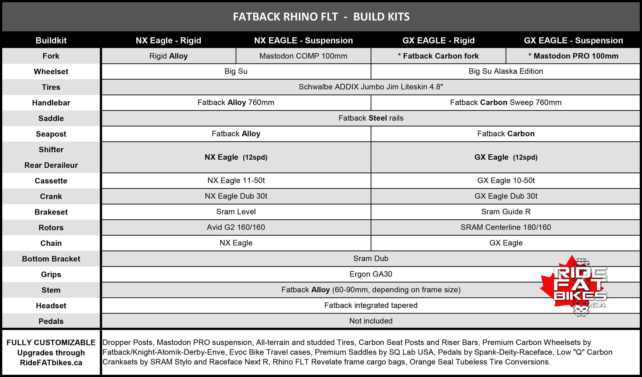 WINTER 2019 - FATBACK RHINO FLT Build kits - RideFATbikes.ca - Fatbiking in Canada