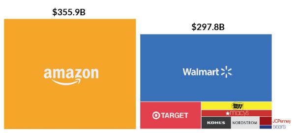 Amazon market value as of Dec 30th 2016