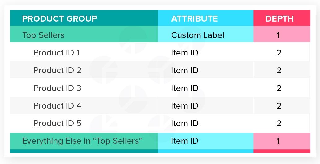 Product Group Level Segmentation_Top Sellers.jpg