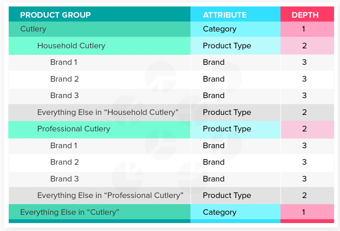 Product Group Level Segmentation_Specific Group.jpg