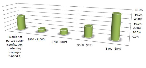 fee preferences