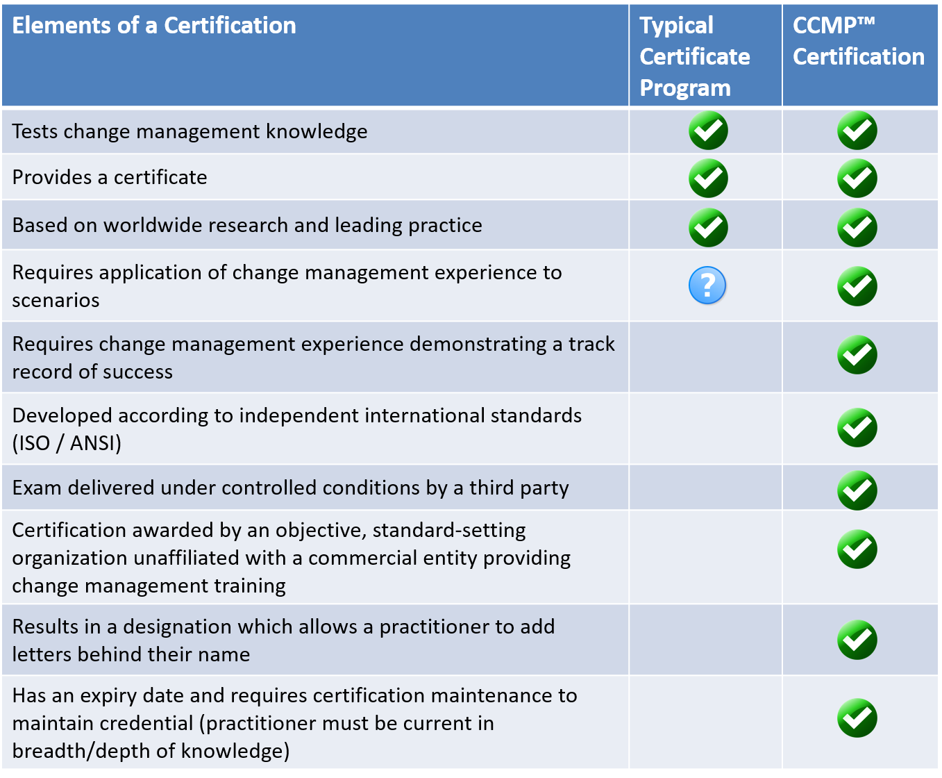 CCMP vs. other certificate programs