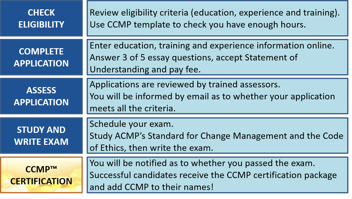 CCMP application process