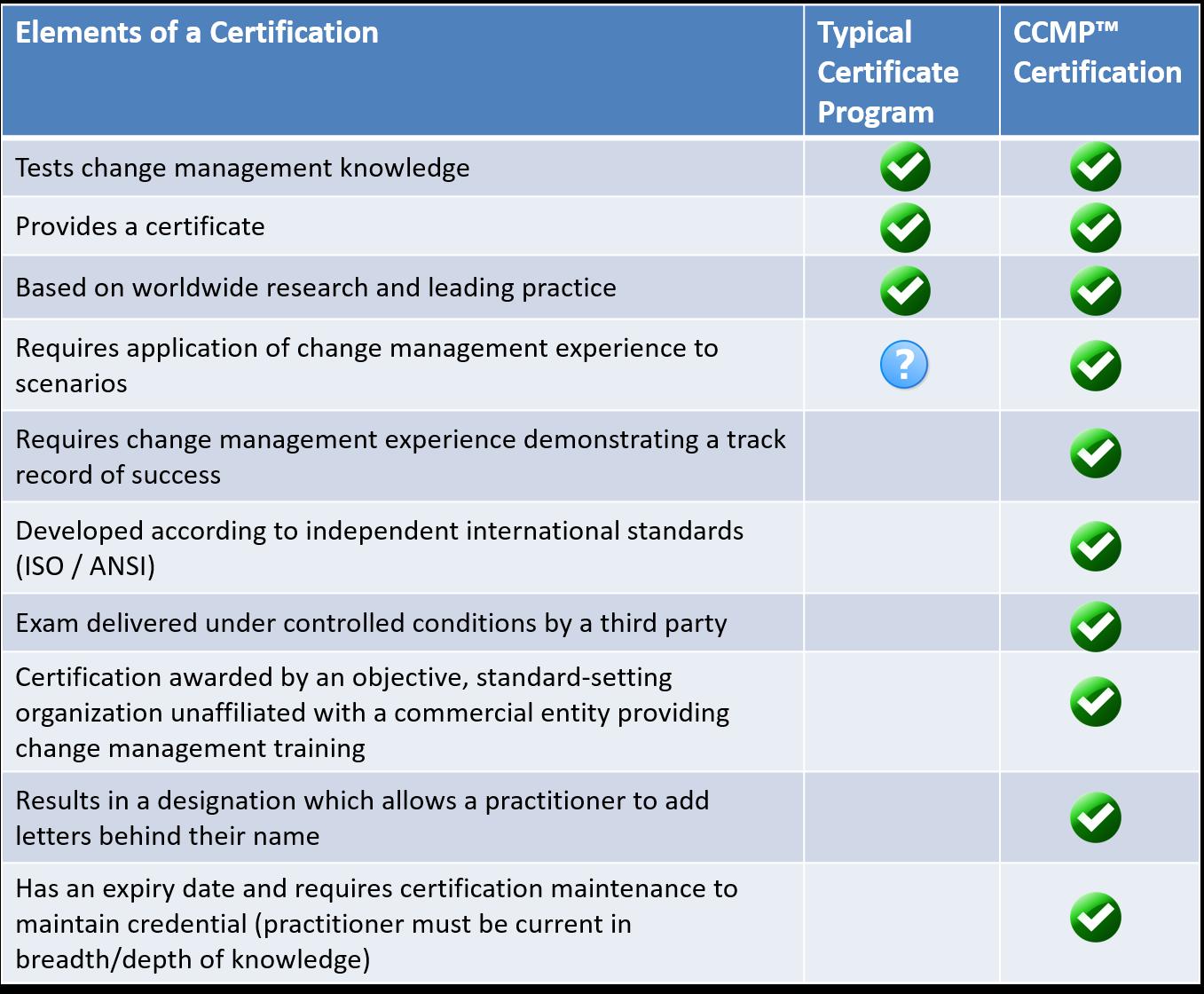 certificate comparison