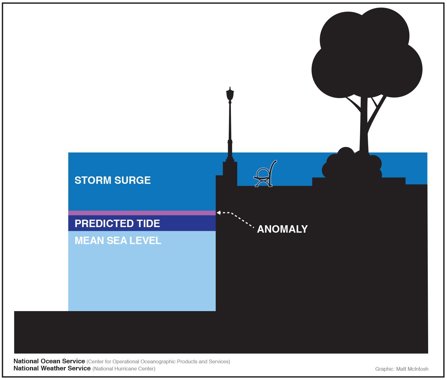 storm surge.png