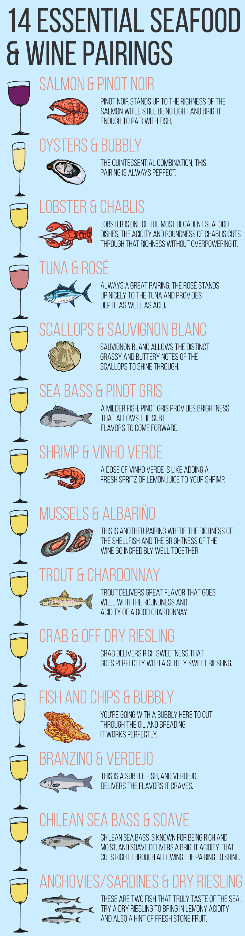 Wine to match your seafood, Infographic