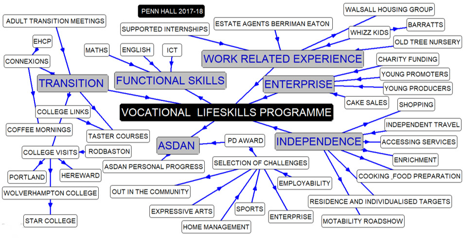 Vocational Skill Programme 2017 - 2018
