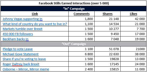 Table 2: Top five facebook images from in and out campaigns ranked by number of shares.