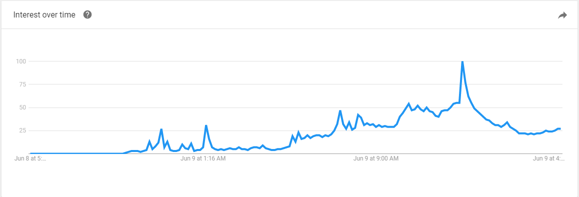 Google search spikes for Democratic Unionist Party (DUP)