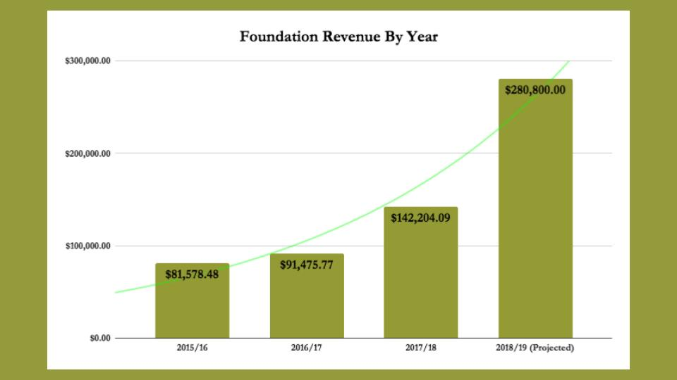 MT State Parks Foundation 2017%2F18 Annual Report (1).jpg