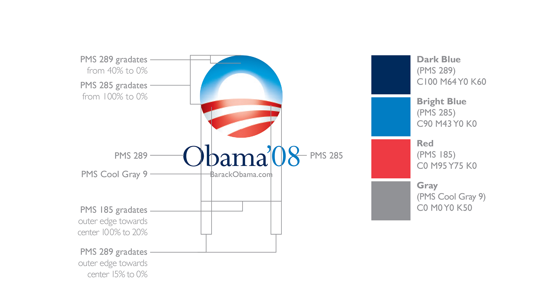 Excerpt from the Obama '08 Identity Guidelines