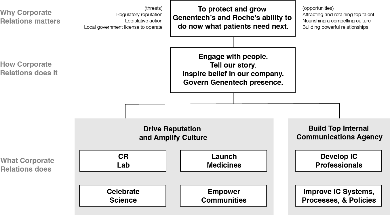 Synthesized Framework: Corporate Relations