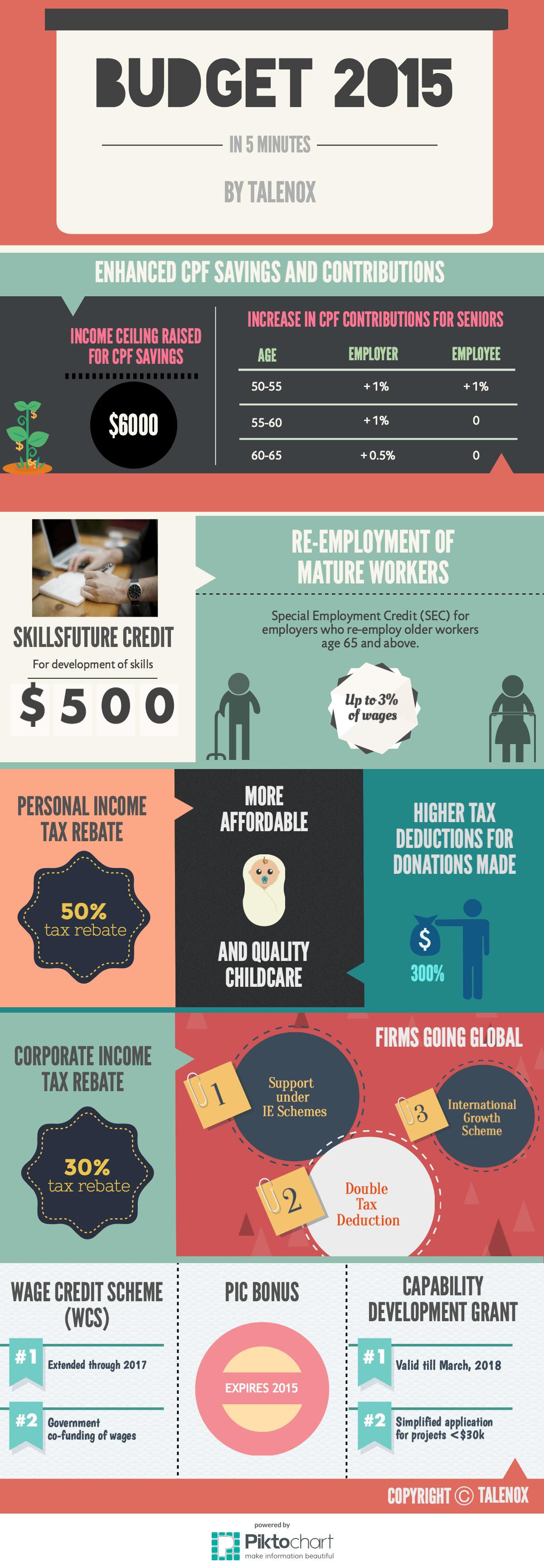 Singapore Budget 2015 Infographic