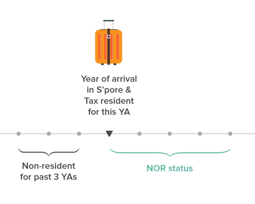 not ordinarily resident nor singapore tax
