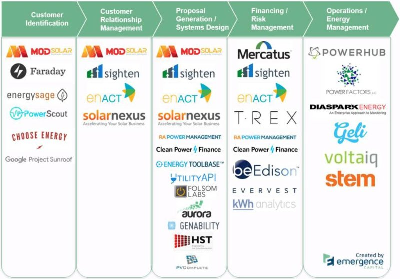 DG SaaS Value Chain - Source: Jake Saper, TechChrunch.com