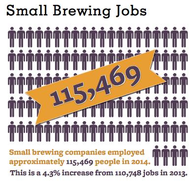 source:brewersassociation.org