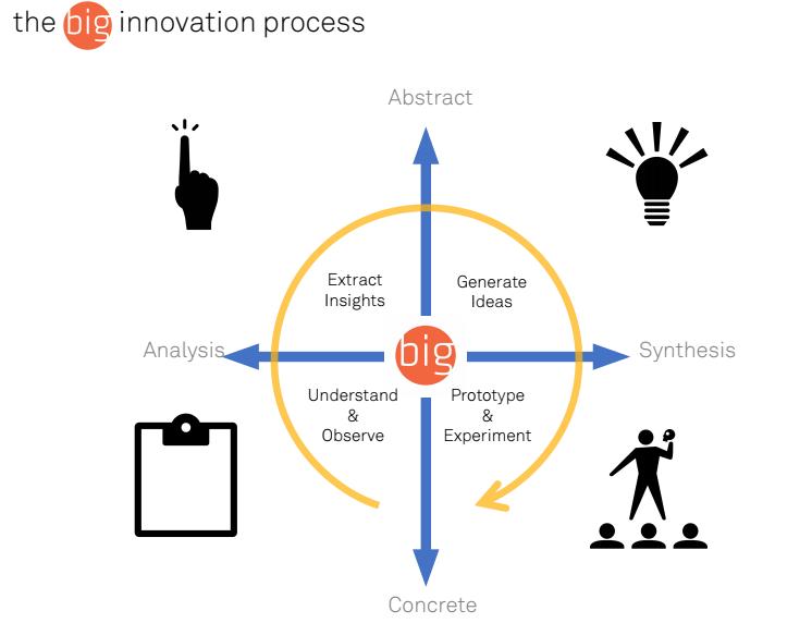 Process Diagram Rules Handout