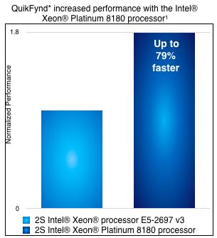 QuikFynd performance on Intel Xeon(R) Platimum 8180 Platform