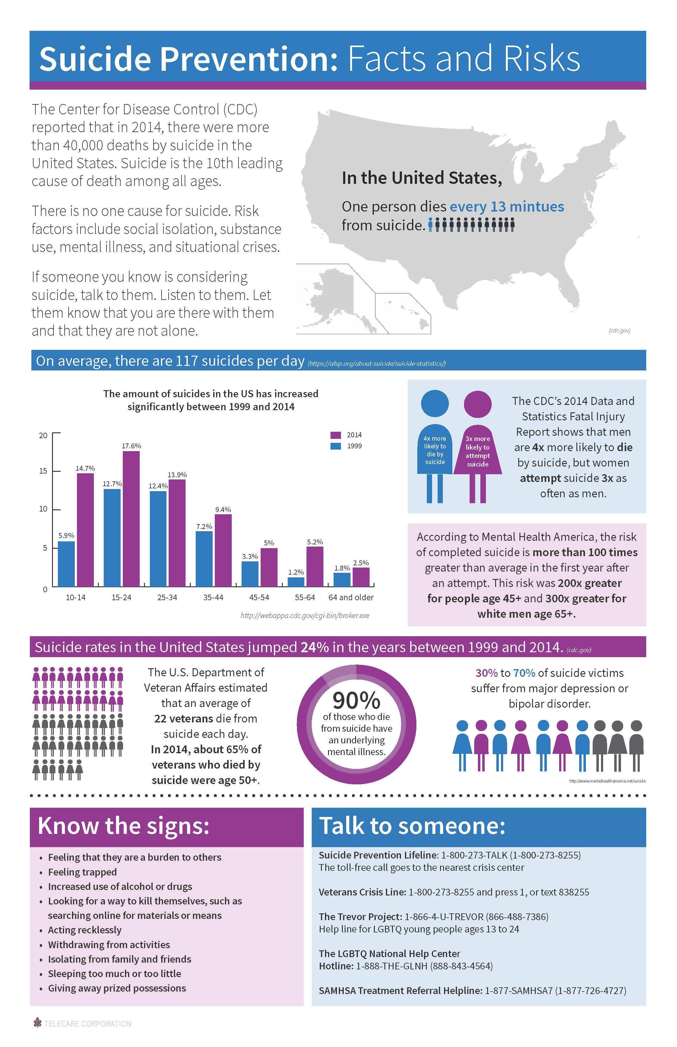 Click here to download the suicide prevention statistics infographic for adults