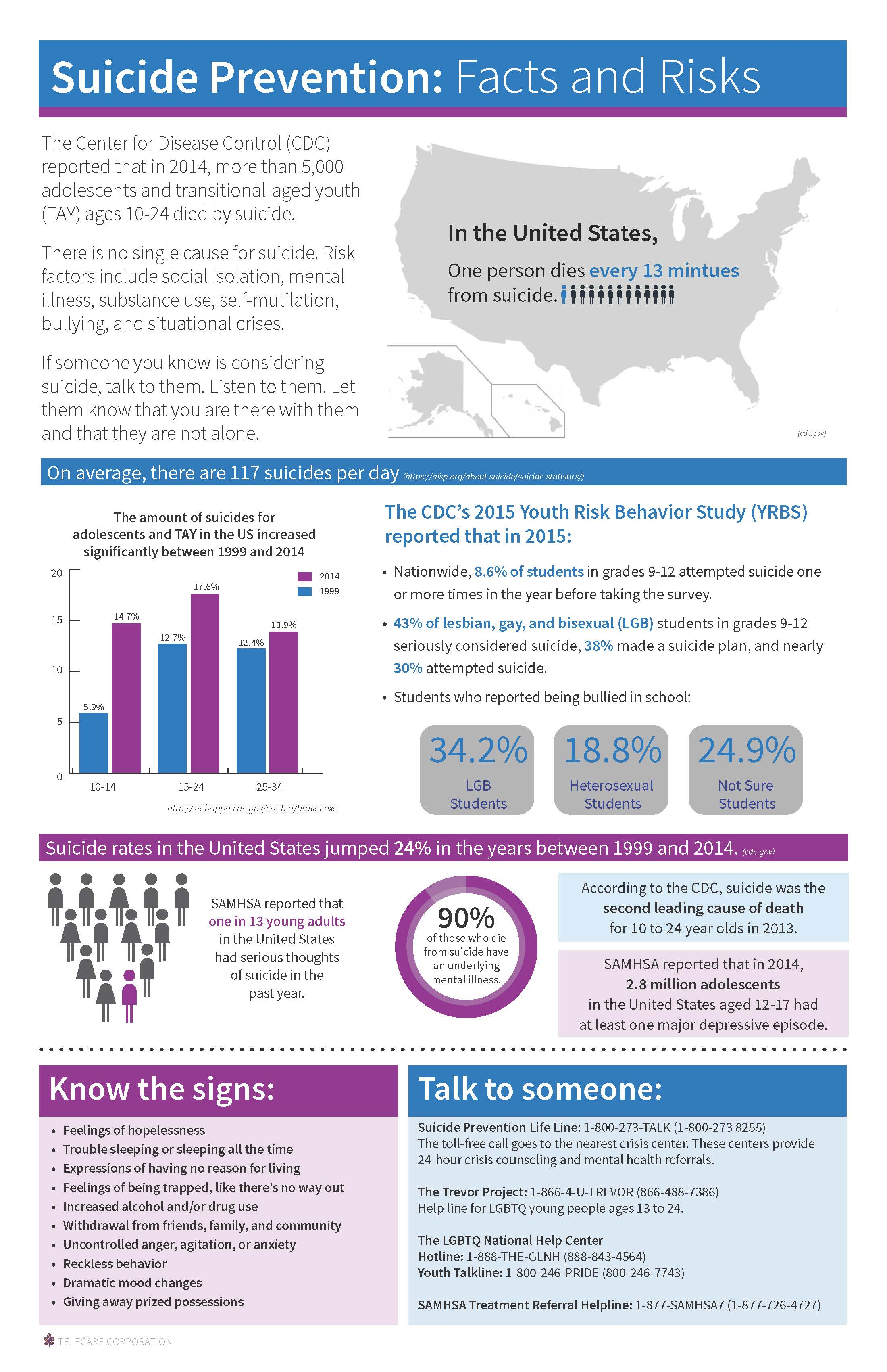CLICK HERE TO DOWNLOAD THE SUICIDE PREVENTION STATISTICS INFOGRAPHIC FOR TAY/YOUth